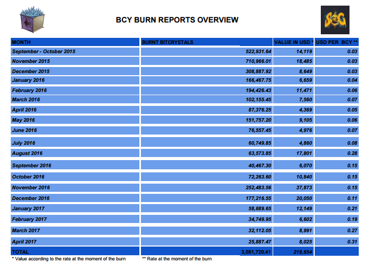 BCY_Burn_Overview.PNG