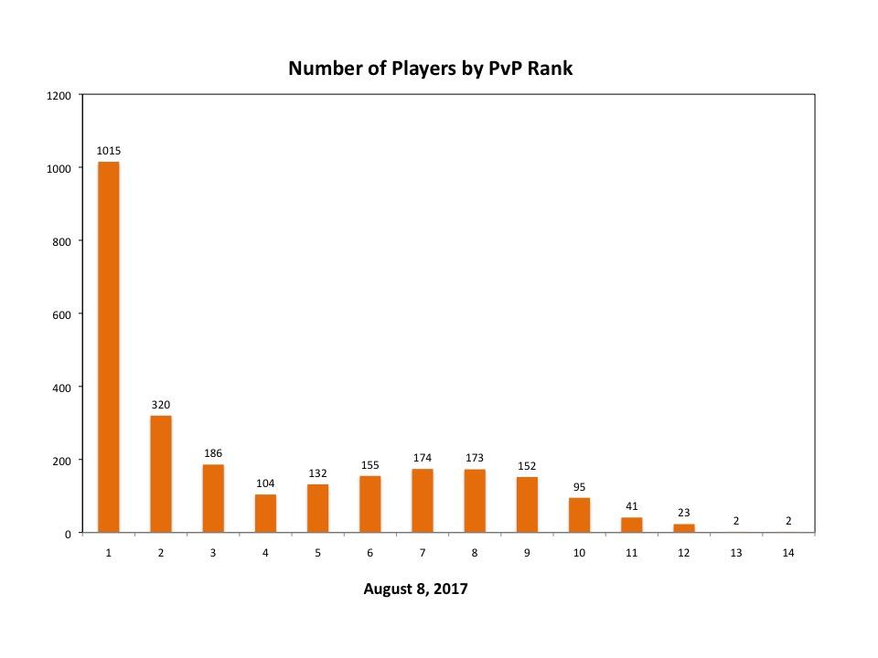 PVP-RANK-2017-08-08.jpg